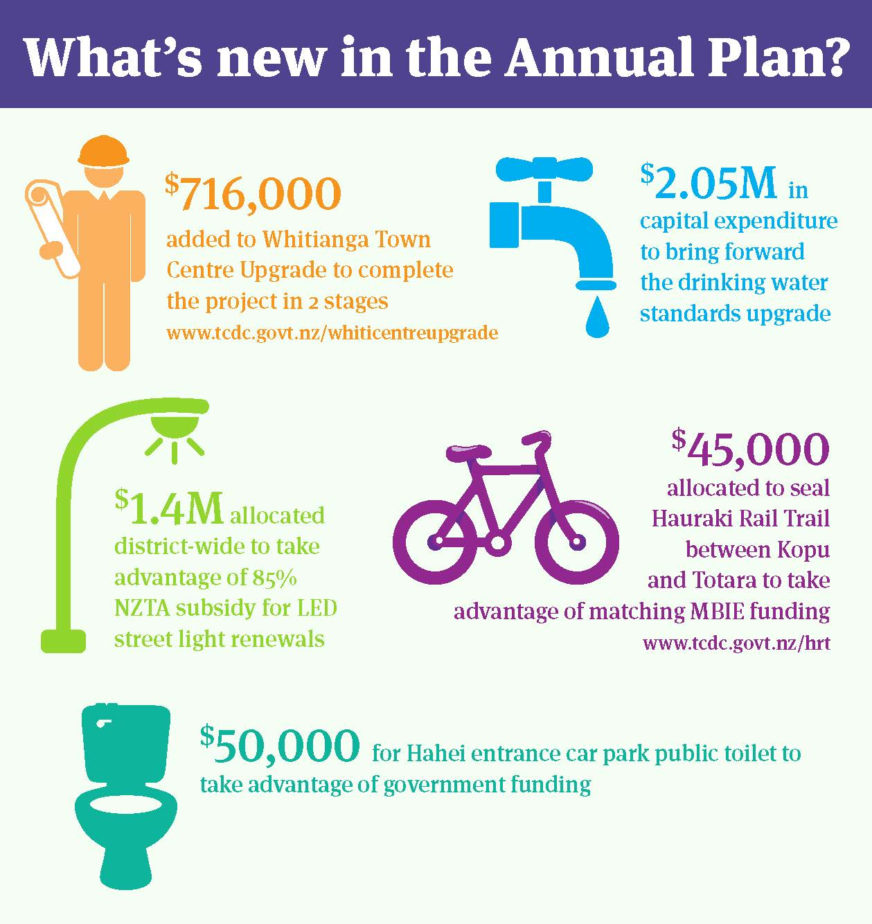 Annual Plan graphic